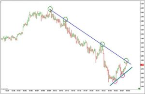 trend-line-ribassiste